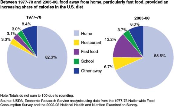 USDA chart2